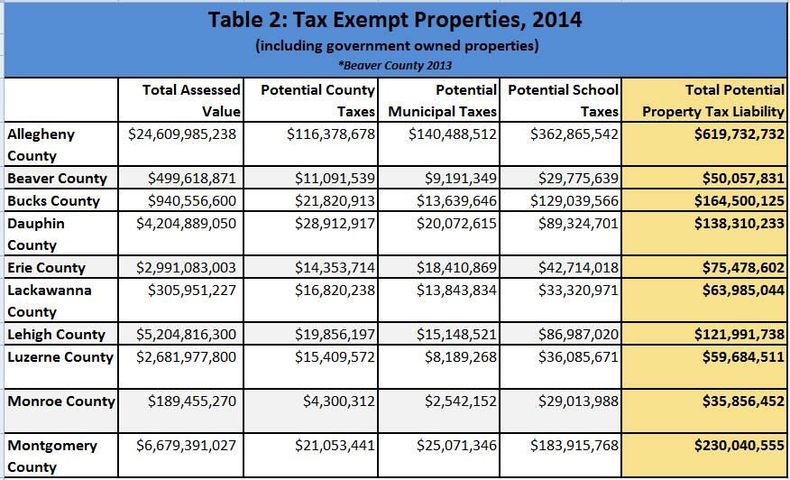 How Property Tax Exemptions Work